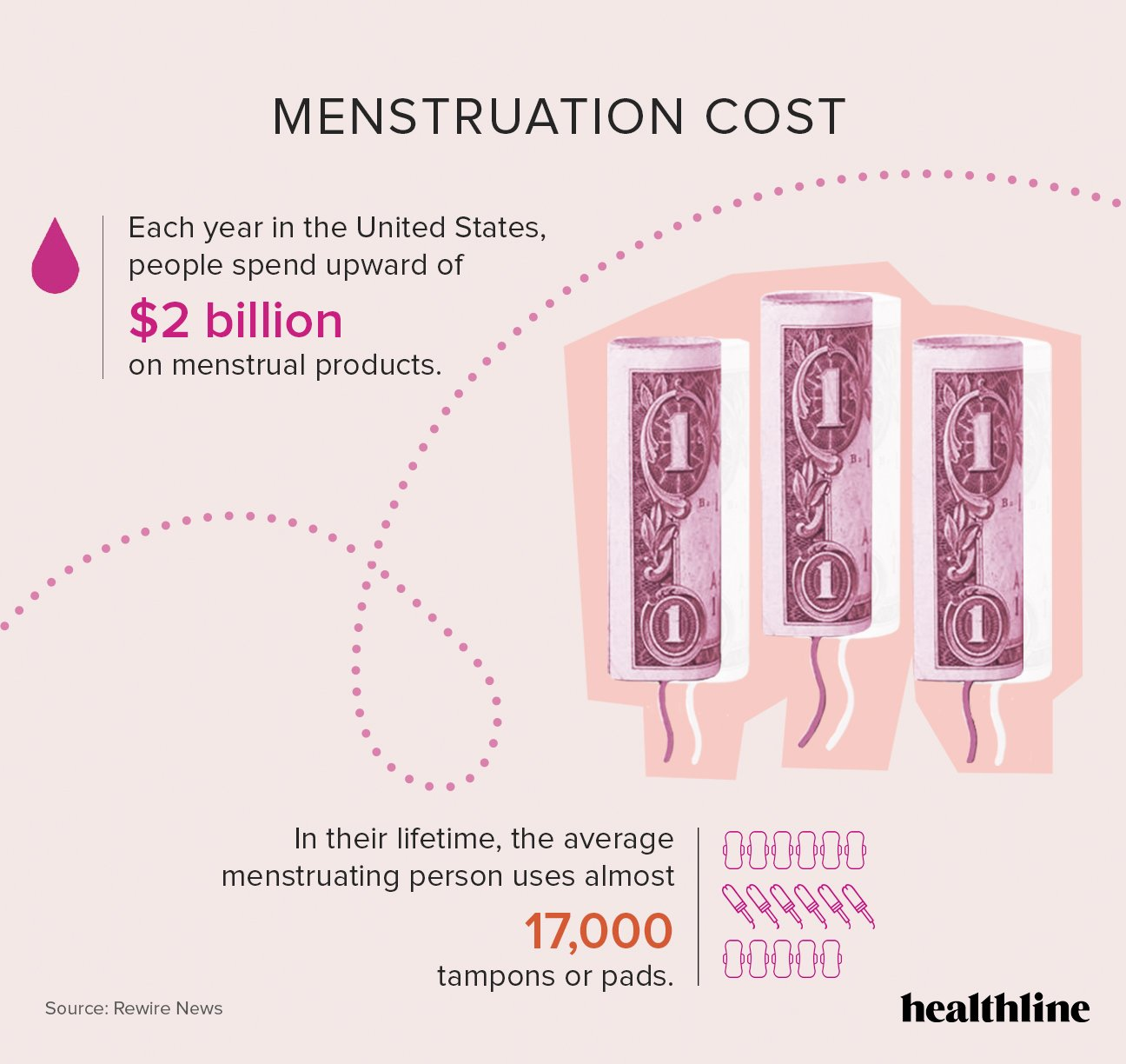 Difference In Estimated Birthdays Due To Irregular Menstrual Cycles?