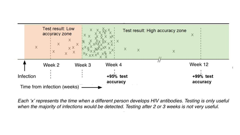 The Accuracy Of HIV Testing 3 Months After A Risky Relationship?