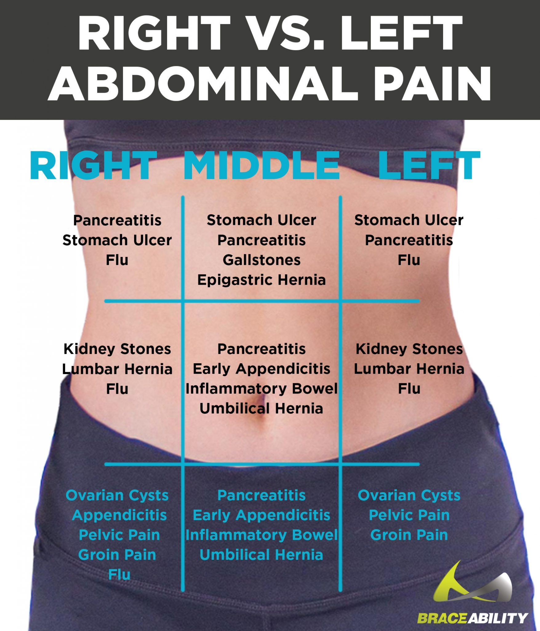 Lower Right Abdominal Pain When You Have An Ovarian Cyst?