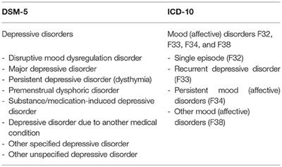 Management Of Depression In Children Aged 14 Years?