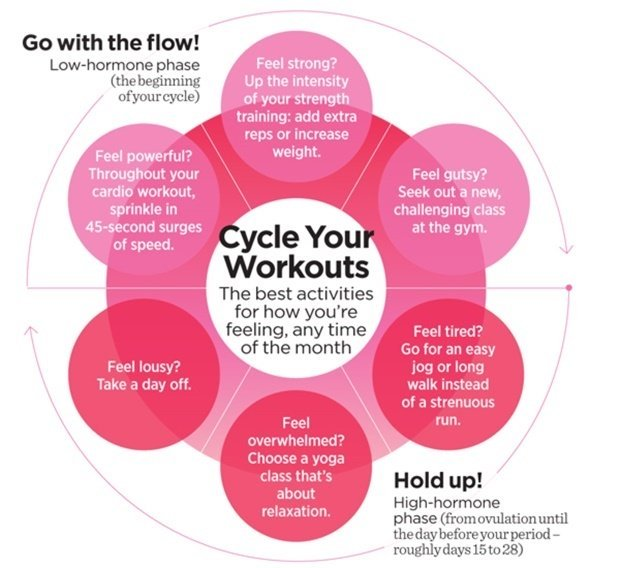 Menstrual Cycles Change After Exercise?