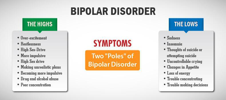 Can Overcome Depression And Bipolar Type 2 Without Taking Medication?