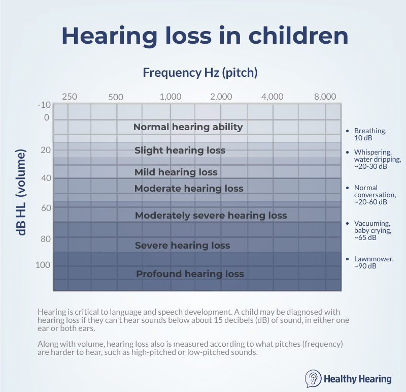 Hearing Is Reduced In Children Aged 10 Years?