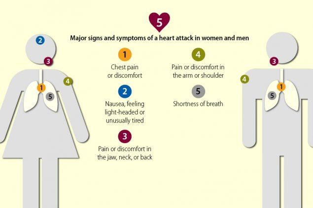 The Characteristics Of A Heart Attack?