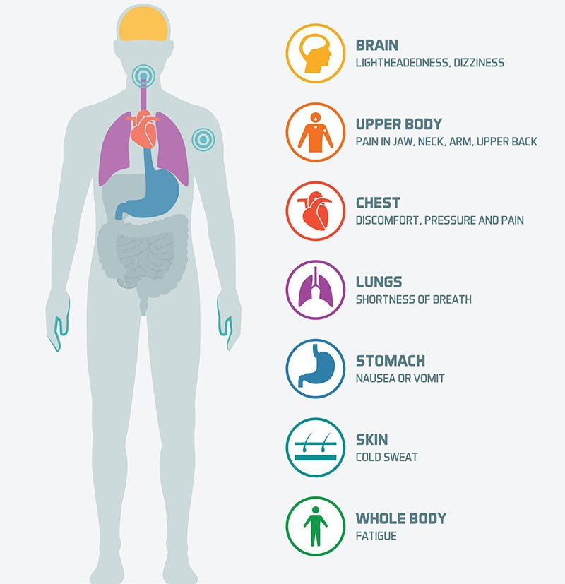 Causes Of Lower Left Chest Pain?