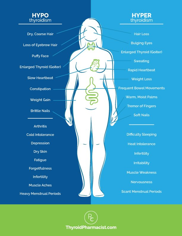 Feel The Symptoms Of Hyperthyroidism And Hypothyroidism At The Same Time?