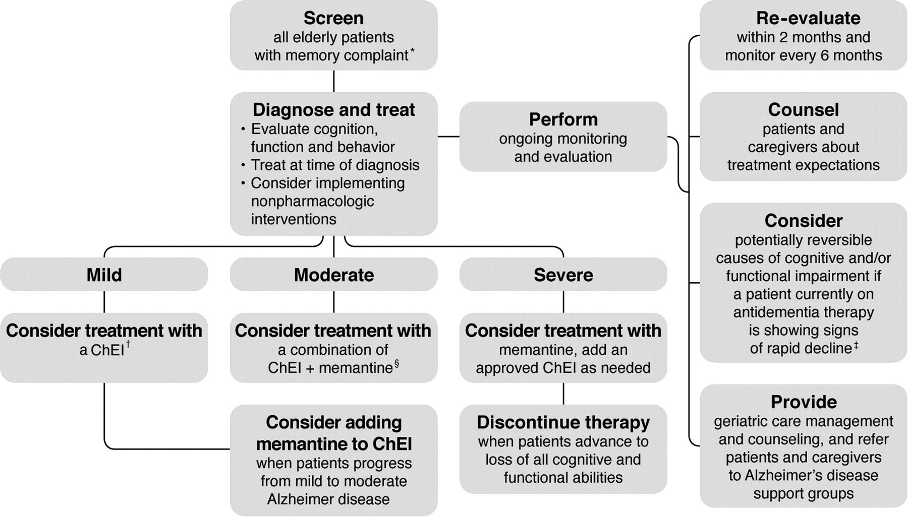 Treatment Of Memory And Orientation Disorders In The Elderly?