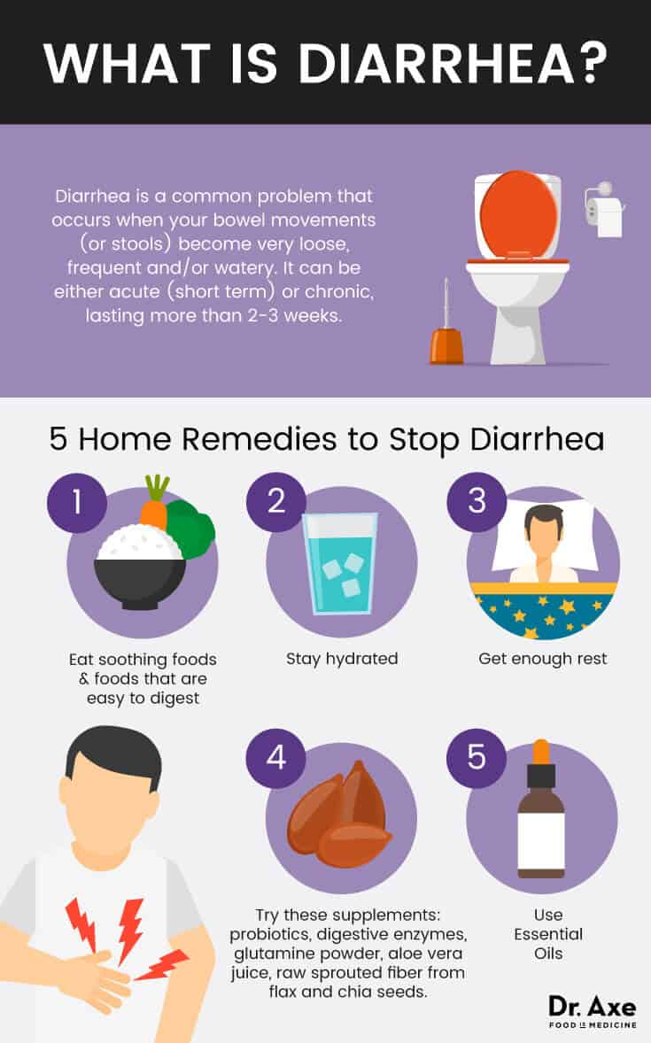 Is This Really Diarrhea? What Is The Cure ?