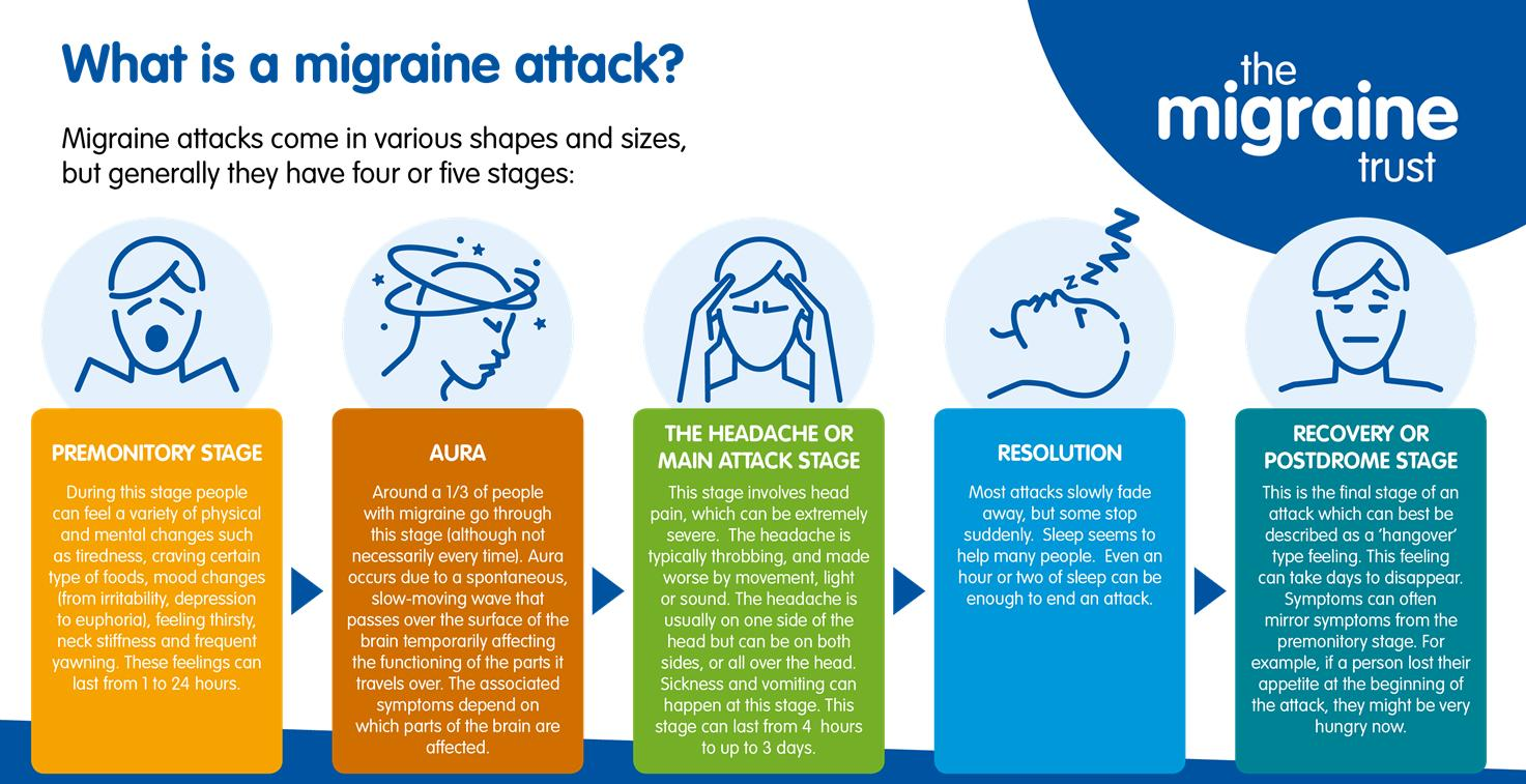 Frequent Headaches Accompanied By Fatigue And Emotional Changes?